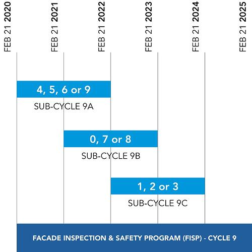 FISP Cycle 9 Graphic_SOCOTEC blue-1