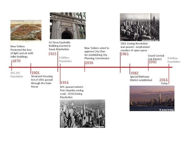Zoning100Years_Timeline-975250-edited.jpg